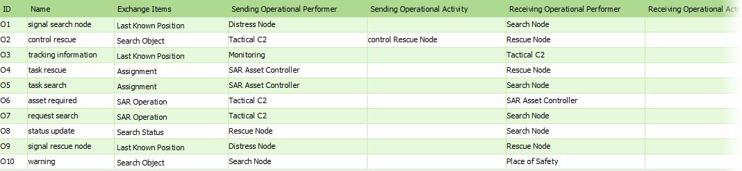 MODAF Example: Operational Node Relationships (Node-Based)